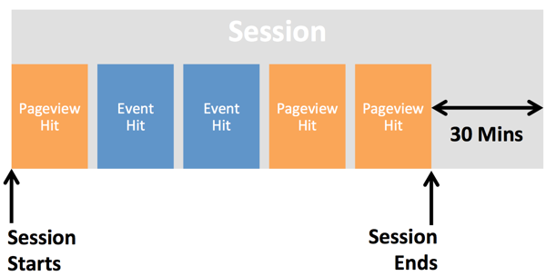 Schéma expliquant la structuration en hits d'une session Analytics